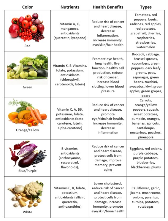 eating-the-rainbow-chart